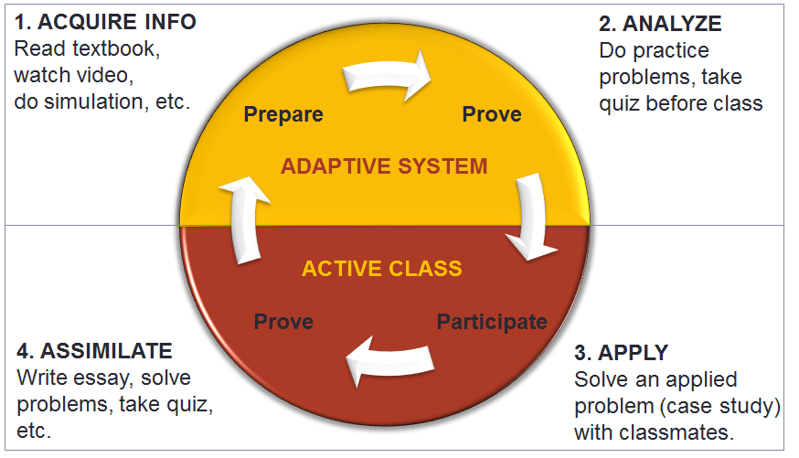 A chart depicting the Adaptive Active Learning System by Dale P. Johnson, described below.